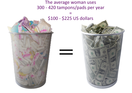 Lifetime cost of tampons