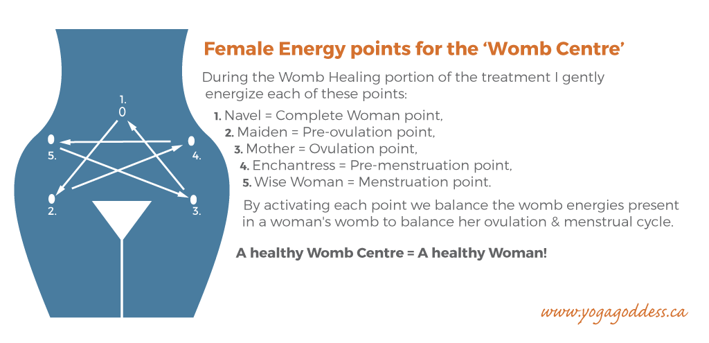 This image depicts the pressure points for the 'Womb Centre'.
